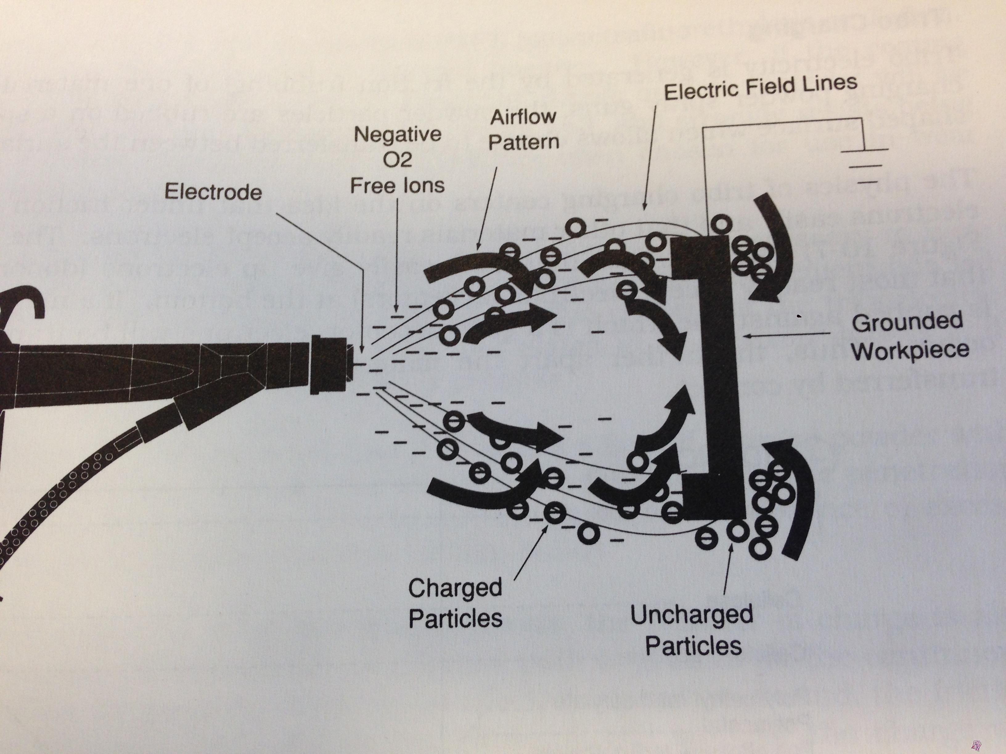 The powder coating technology